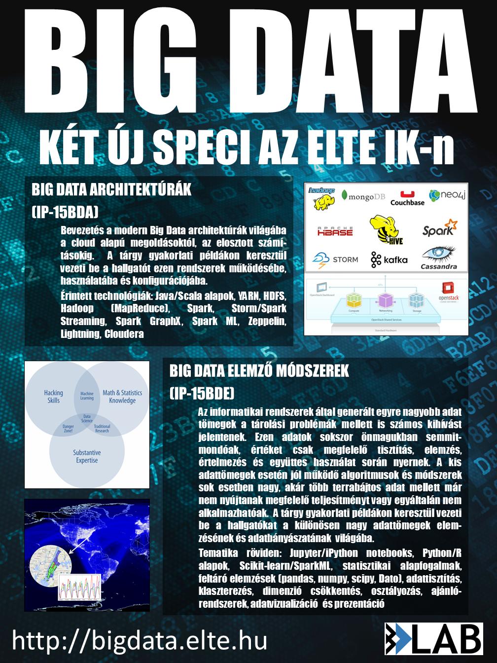 BigData specik az ELTE IK-n